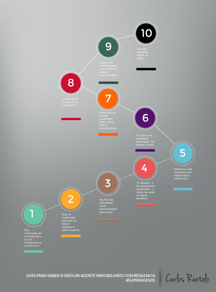 infografía resilencia carlos rentalo